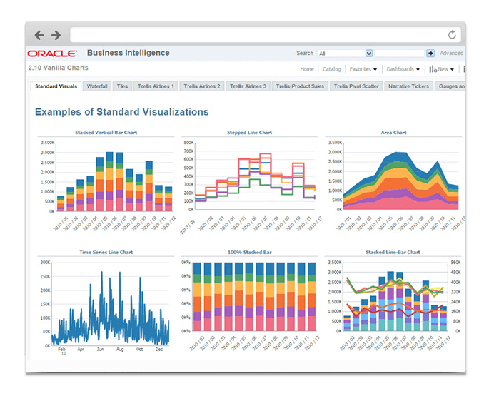 oracle bi visualizations 12c